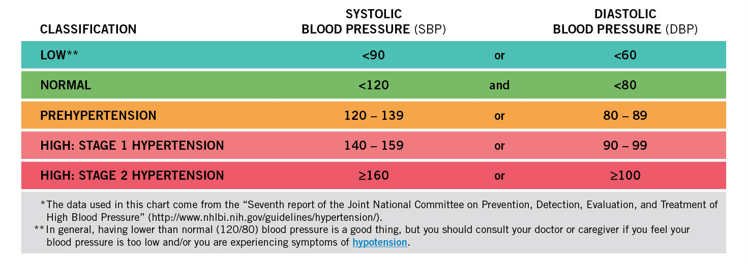 High Blood Pressure Chart 1
