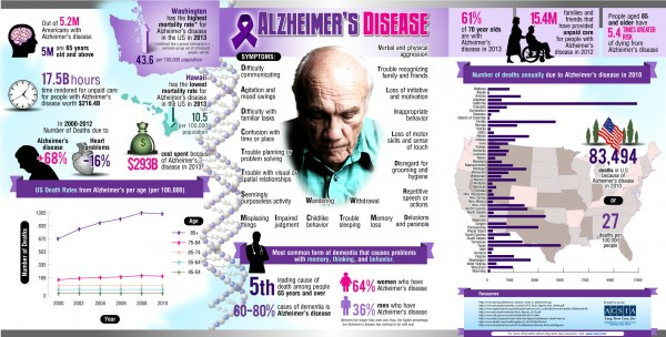 Vitamin D and Alzheimer's infographic