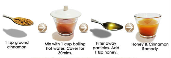 Weight Loss Drink - Honey and Cinnamon