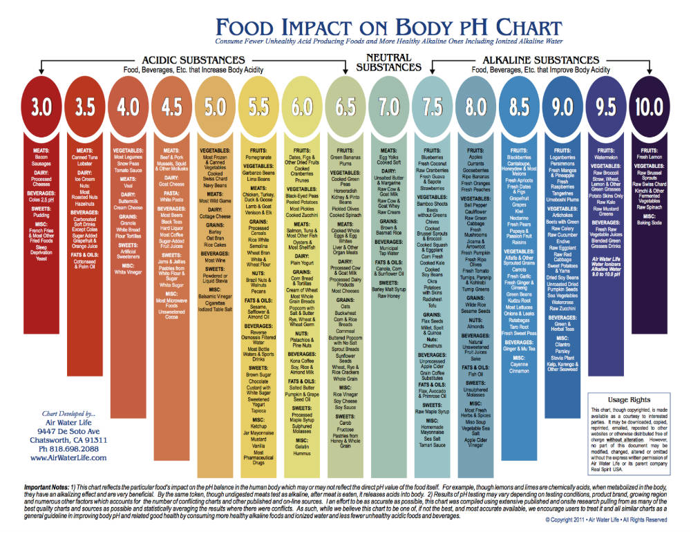 Alkaline Foods List - pH Chart