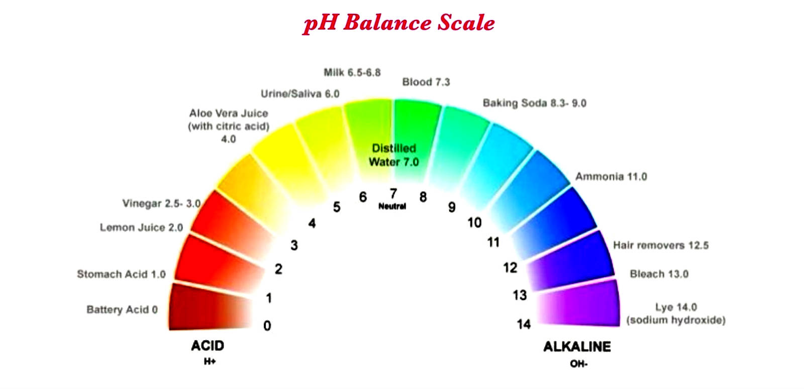 pH-Balance Featured