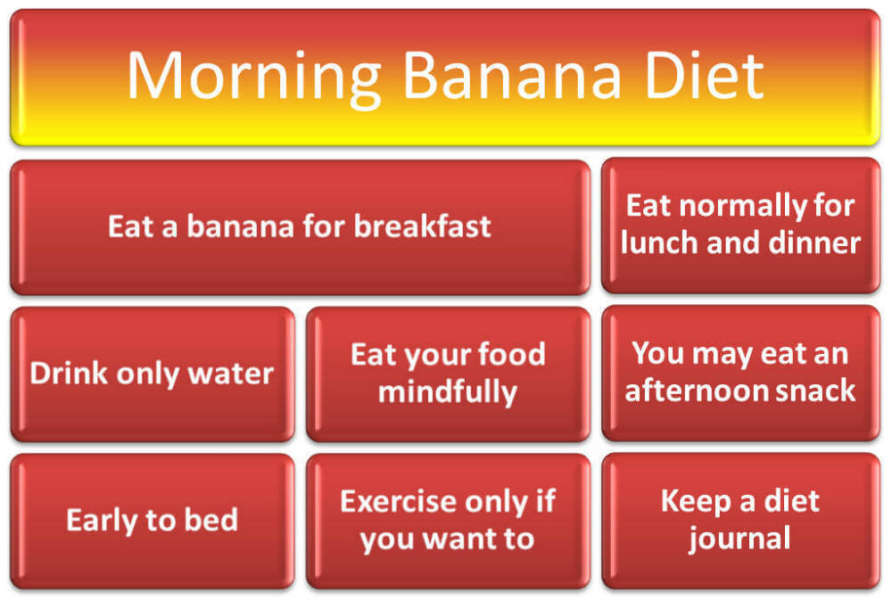 Morning Banana Diet Rules