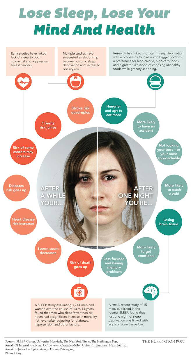 10 Negative Side Effects of Sleep Deprivation - lose sleep mind and health