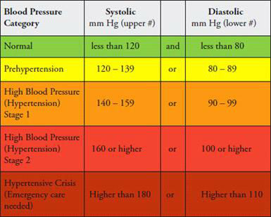 Your Blood Pressure According To Your Age 2