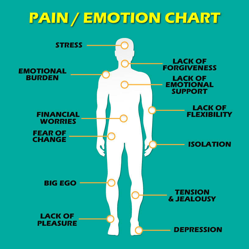 12 Types of Pain That Are Directly Linked to Emotional States