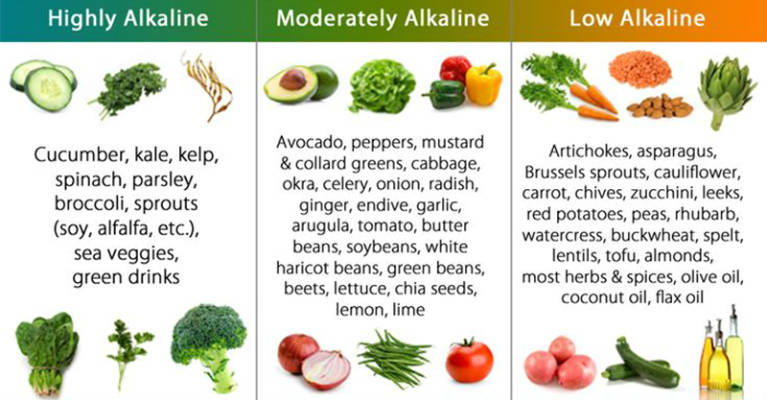 Alkaline Food List: The MOST EFFECTIVE Alkalizing Foods to Reset Alkaline Balance and Prevent Cancer