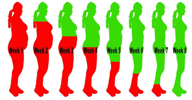 How To Drink Your Excess Weight Away In 8 Weeks